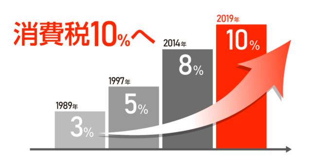 2019年10月消費税が10%に!